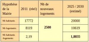Le calcul de la mairie pour arriver à 2500 logements